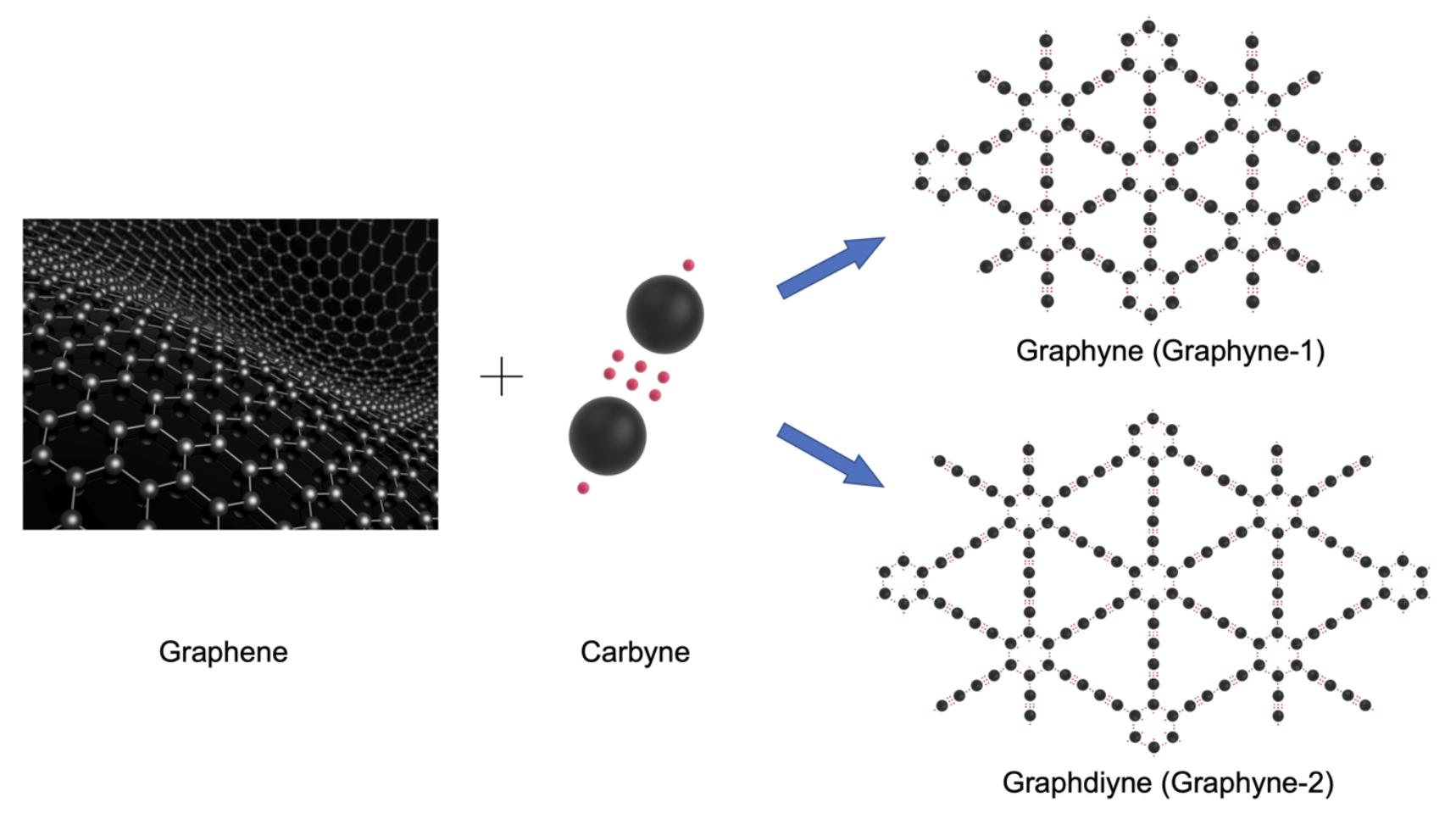 Graphene vs. Graphyne