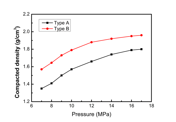 Pressure-compaction Curve of ACS Material Si/C Composite Anode Material