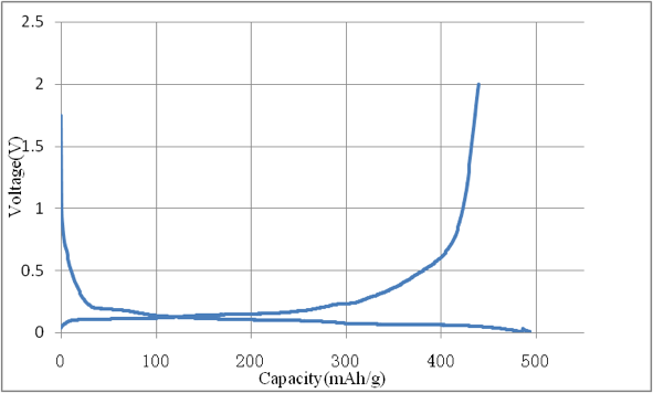 Charge-discharge Curve of ACS Material Si/C Composite Anode Material- Type A