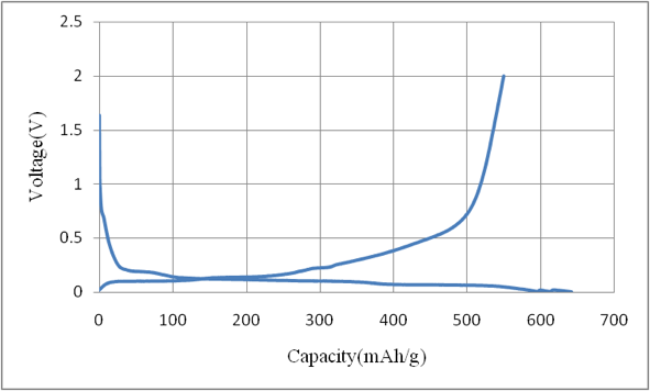 Charge-discharge Curve of ACS Material Si/C Composite Anode Material- Type B