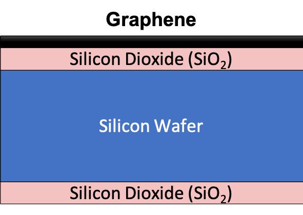 Wafer Structure