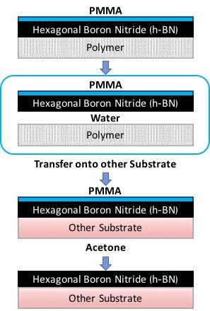 TTHBN Transfer flow chart