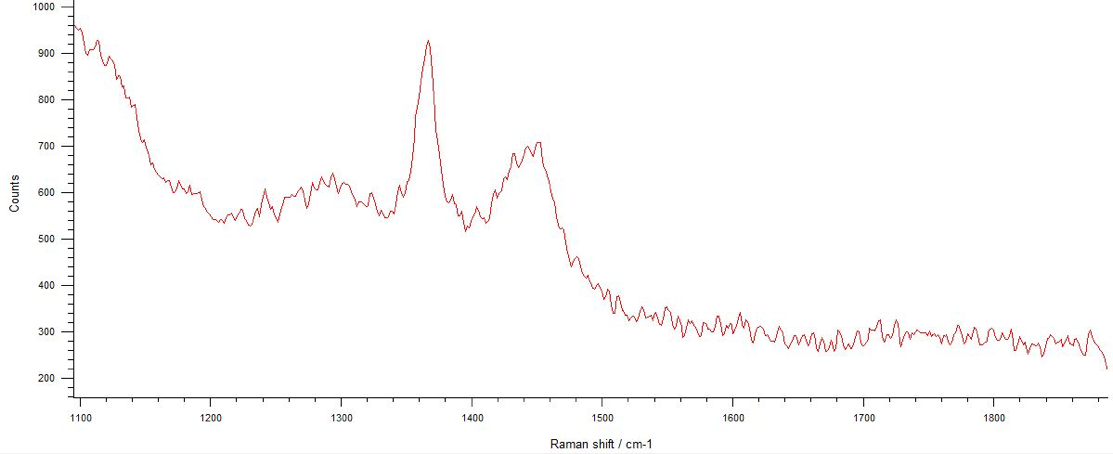 Typical Raman Spectrum of ACS Material Monolayer hBN