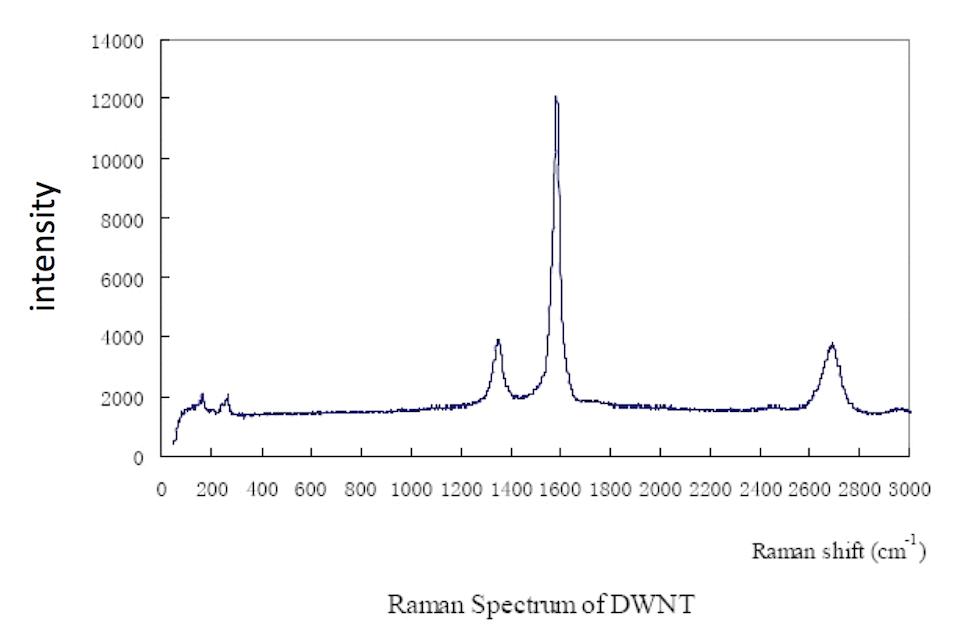 Raman Spectrum of ACS Material Double-Walled Carbon Nanotubes (Length = ~50 μm)