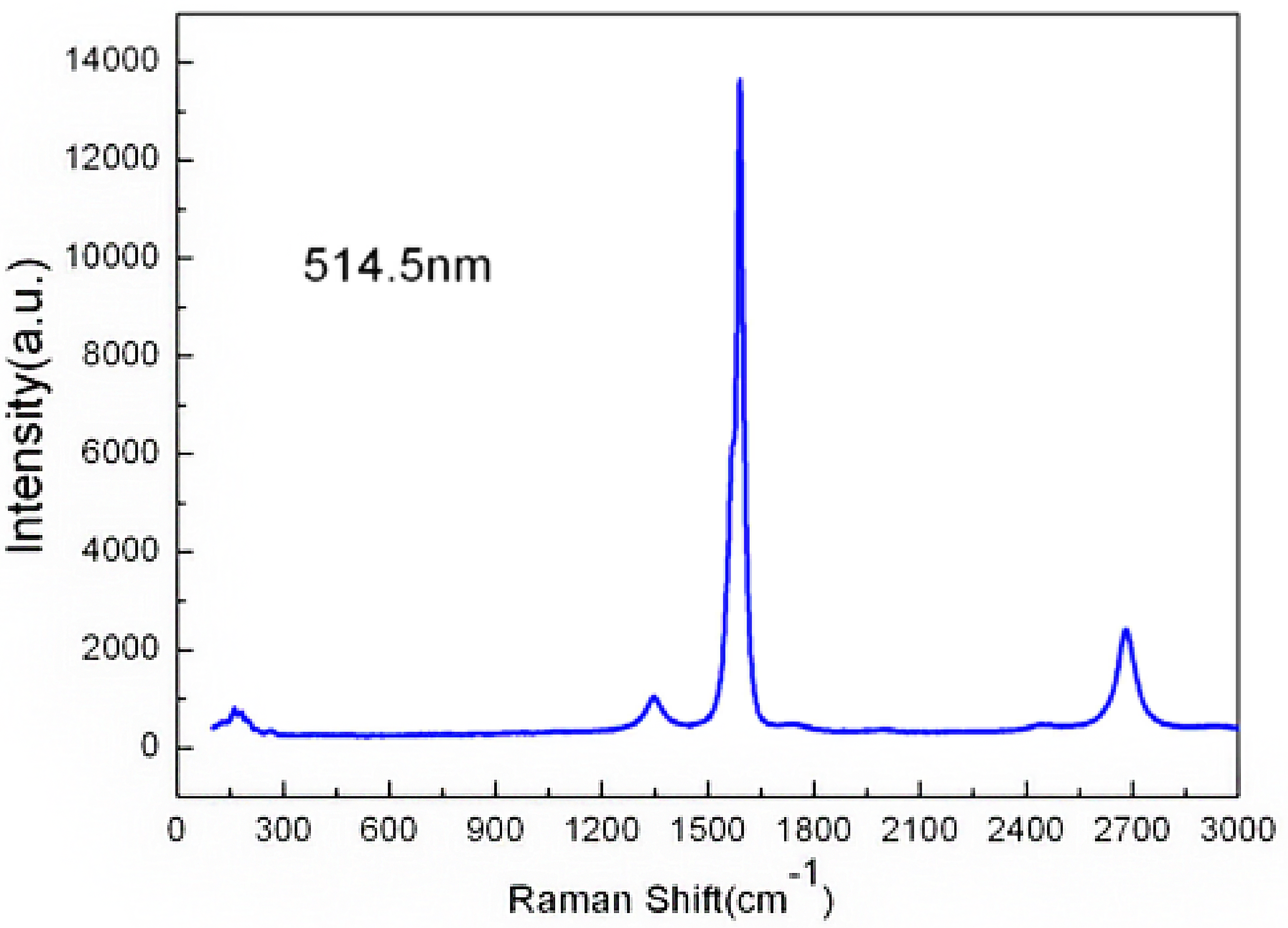 Raman Spectrum of ACS Material Highly Purified SWCNTs (Type B: Length = 5-30 μm)
