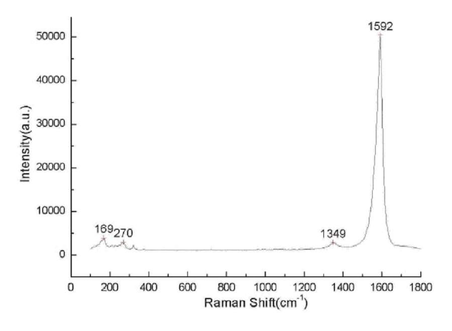 Raman Spectrum of ACS Material Highly Purified SWCNTs (Length = 5-30 μm)