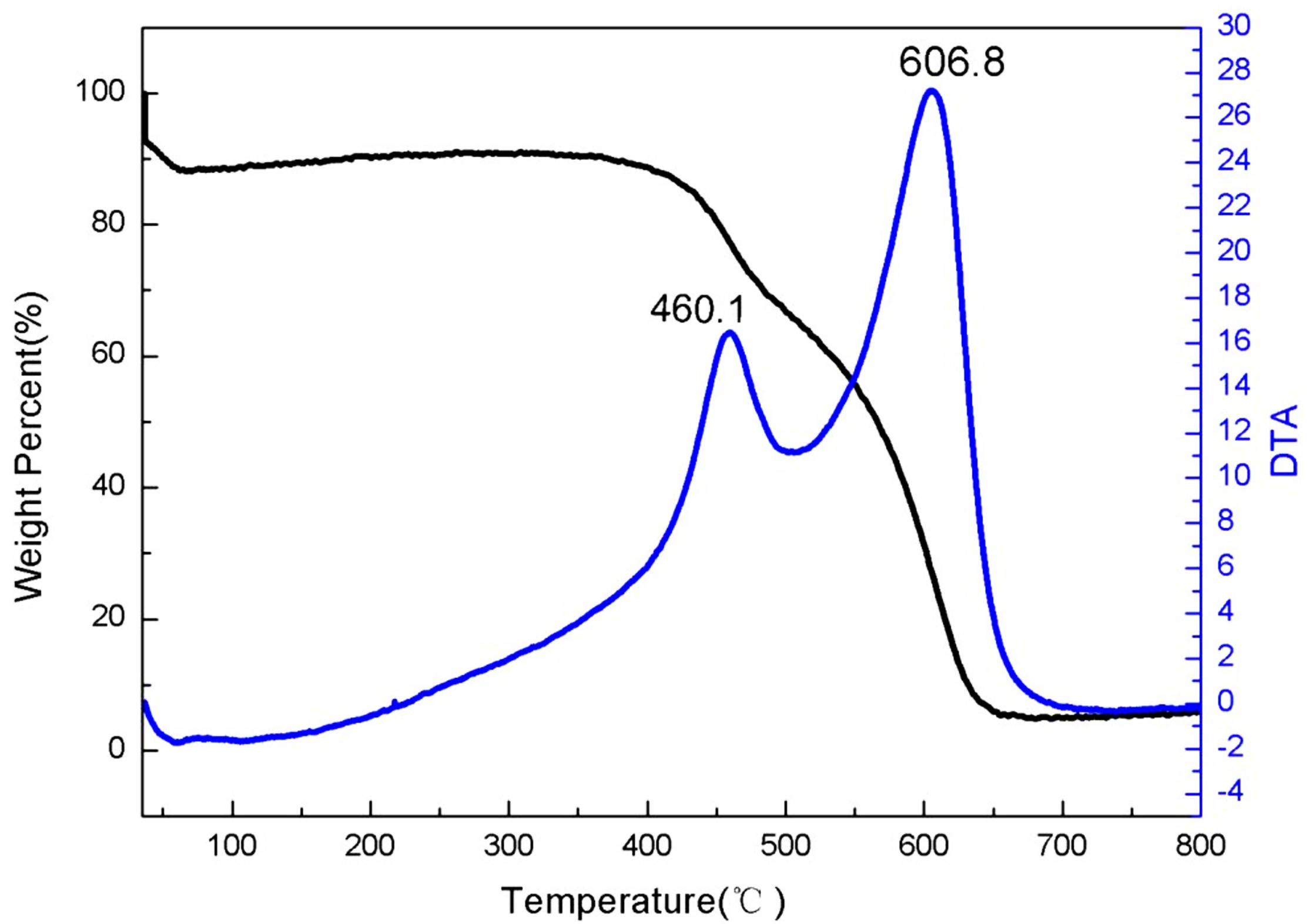 TGA Curves of ACS Material Highly Purified SWCNTs (Type A: Length = 1-3 μm)