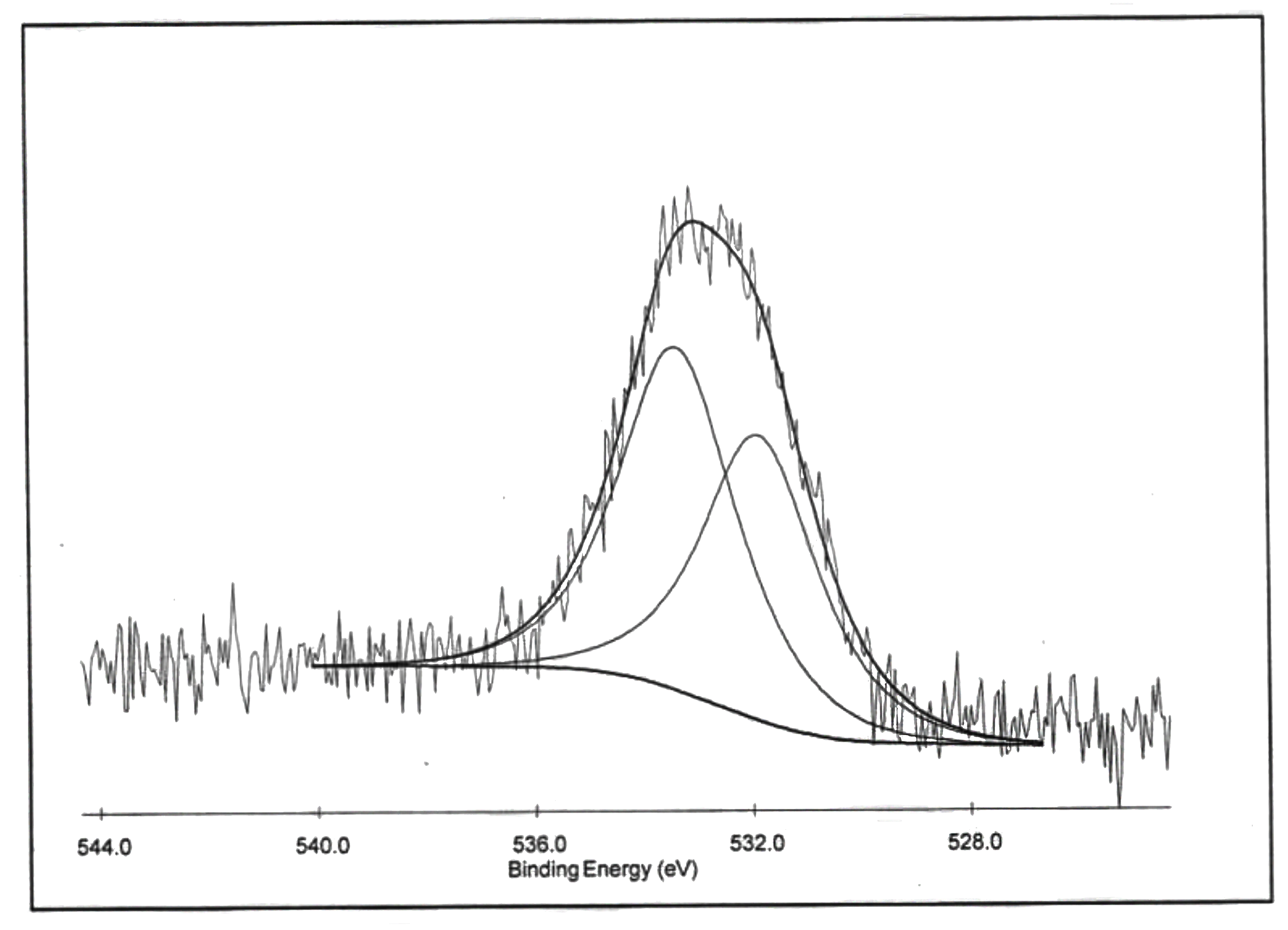 XPS O1s Spectrum of ACS Material Highly Purified SWCNTs-OH (Type B: Length = 5-30 μm)