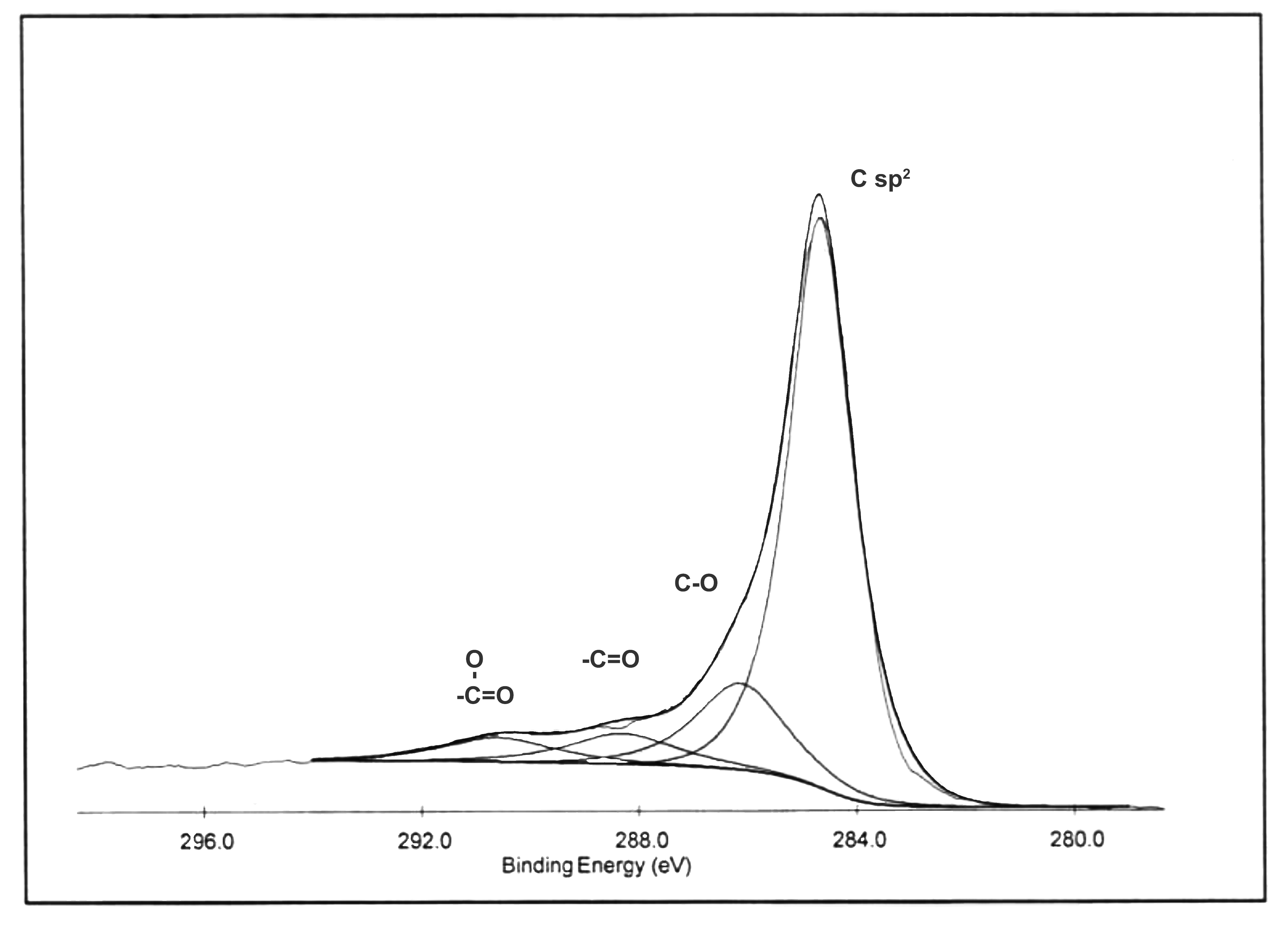XPS C1s Spectrum of ACS Material Highly Purified SWCNTs-OH (Type B: Length = 5-30 μm)