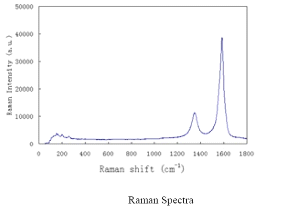 Raman Spectrum of ACS Material Industrial SWNTs (Length = 5-30 μm)