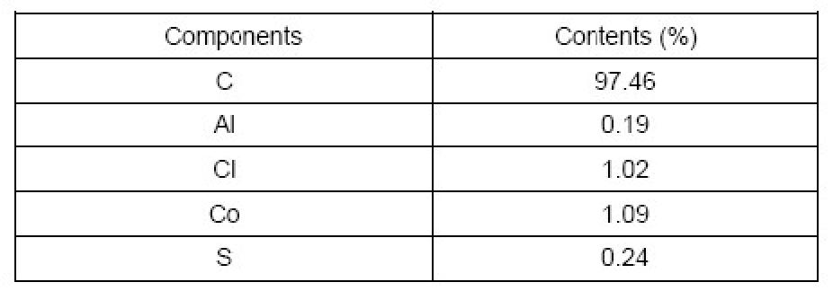 EDS Analysis Purified MWNTs (L=0.5-2um)