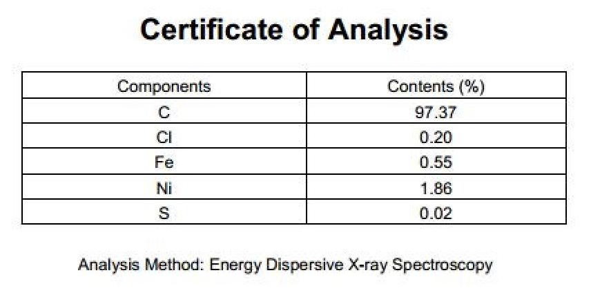 EDS Analysis