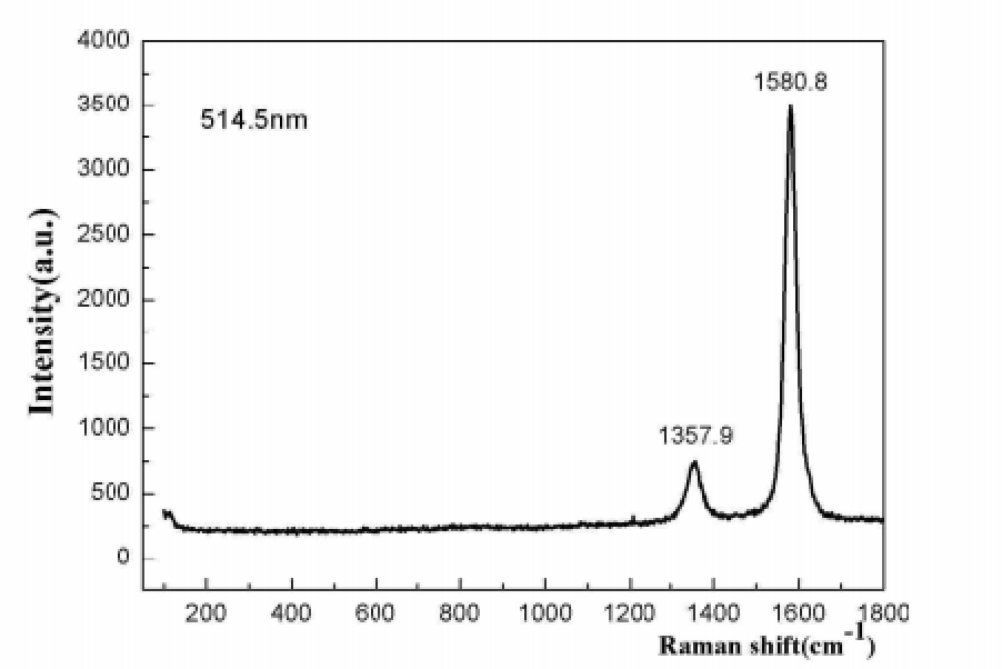 Raman Spectrum of ACS Material Graphitized MWNTs (Length ~50 μm)