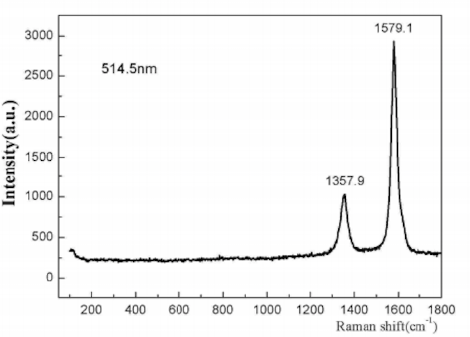 Raman Spectrum of ACS Material Graphitized MWNTs (Length 10-30 μm)
