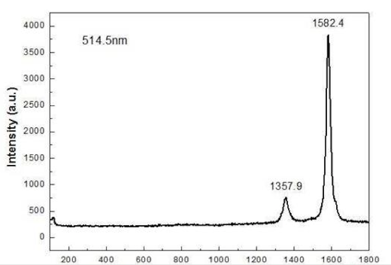 Raman Spectrum of ACS Material Graphitized MWNTs (Length <10 μm)