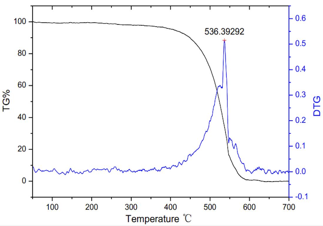 TG Curve (OD: 8-15nm)