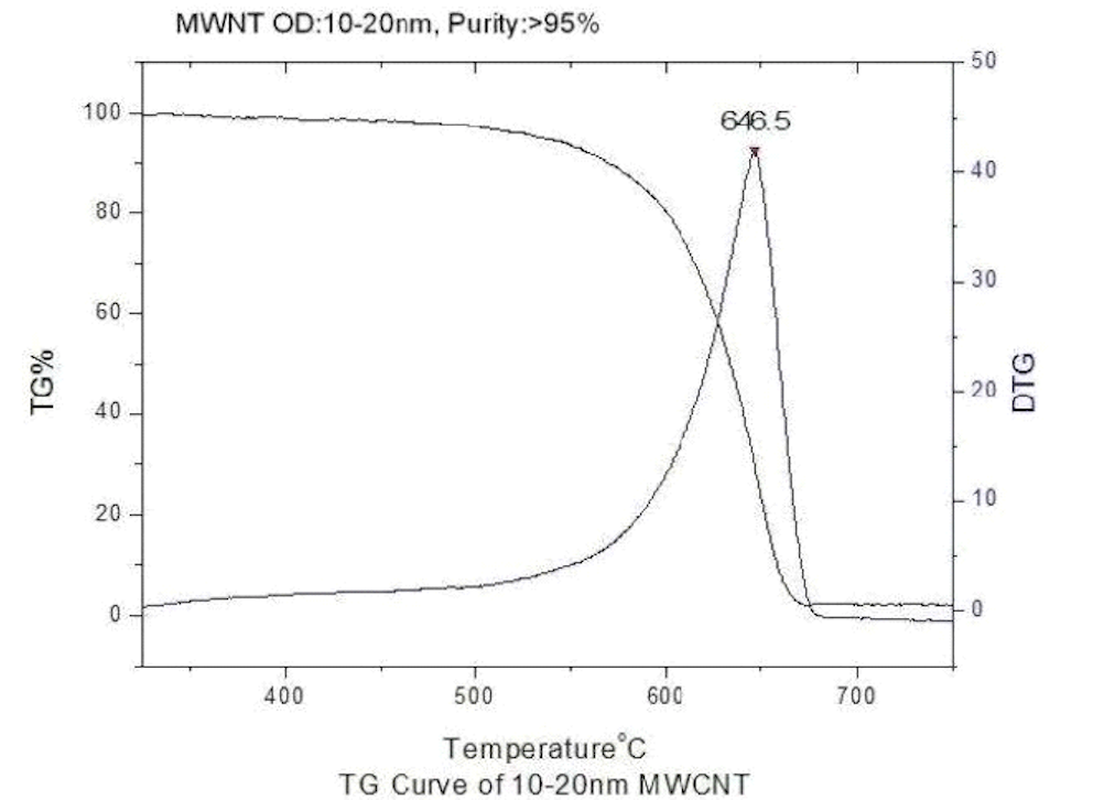 TG Curve Purified MWNTs (OD=10-20nm)