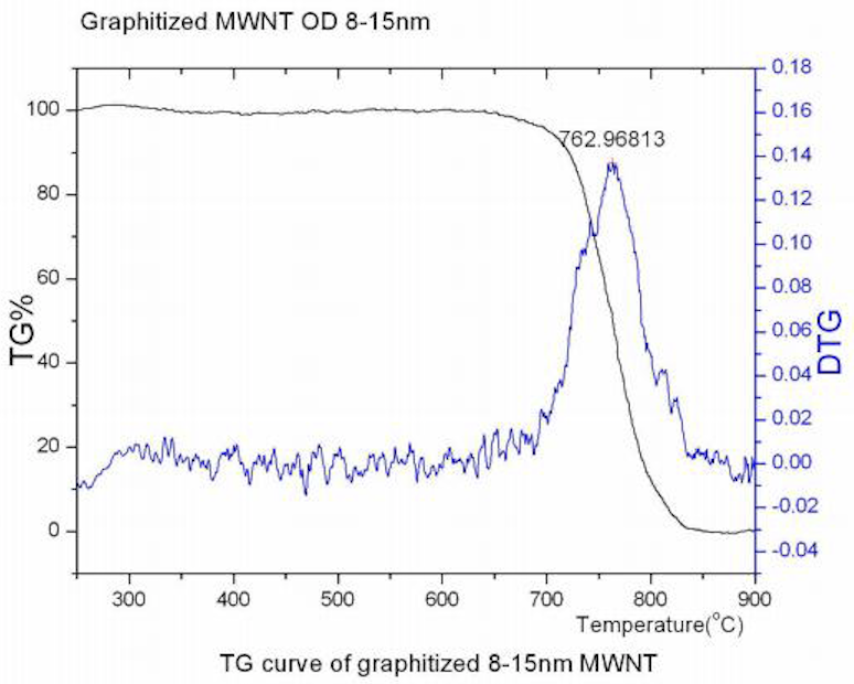 TG Curve of ACS Material Graphitized MWNTs (Length ~50 μm)