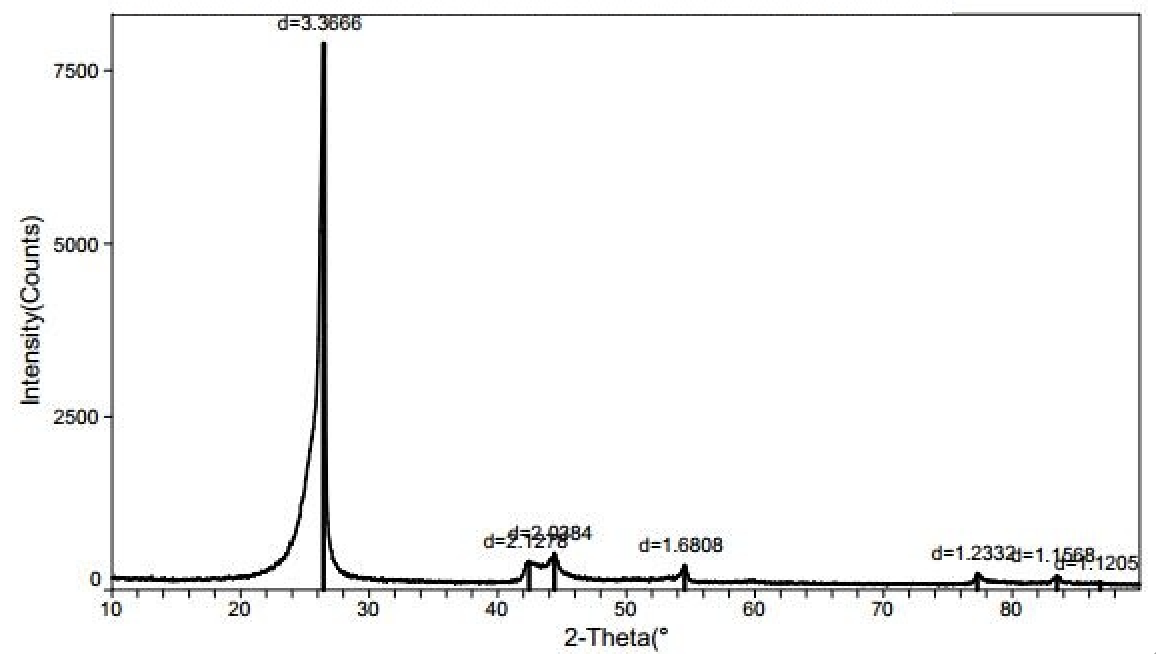 XRD of ACS Material Graphitized MWNTs-COOH  (Length 10-30 μm)