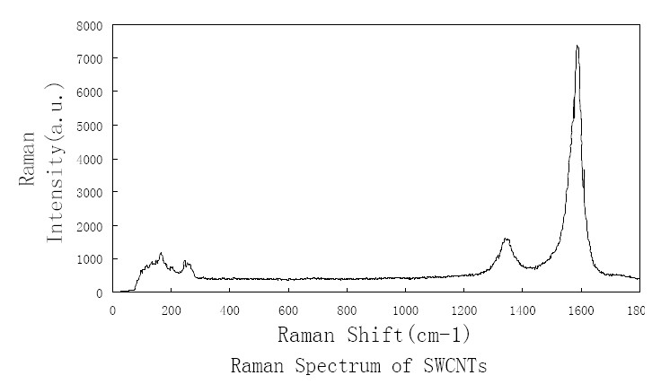 Raman Spectrum of ACS Material Purified SWCNTs (Length = 5-30 μm)