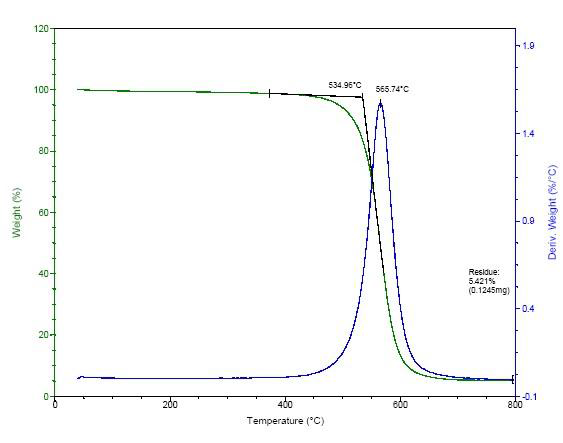 TG Analysis of ACS Material Purified SWCNTs (Length = 5-30 μm)