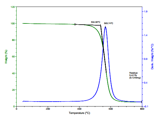 TG Analysis of ACS Material Purified SWCNTs-OH (Length = 5-30 μm)