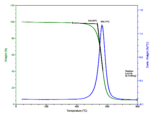 TG Analysis of ACS Material Purified SWCNTs-COOH (Length = 5-30 μm)