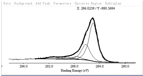 XPS Spectrum of ACS Material Purified SWCNTs-COOH (Length = 5-30 μm)
