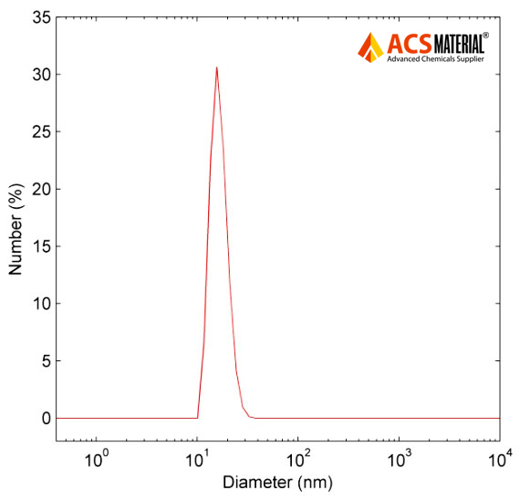 Typical particle size distribution image of ACS Material Oil Dispersible Upconverting Nanoparticles  (Dynamiclight Scattering Measurement)