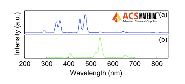 Upconversion Emission Spectra upon Excitation at 975 nm: a) 475nm, b) 545/660 nm, c) 804 nm  of ACS Material Mesoporous Silica-Coated Upconverting Nanoparticles