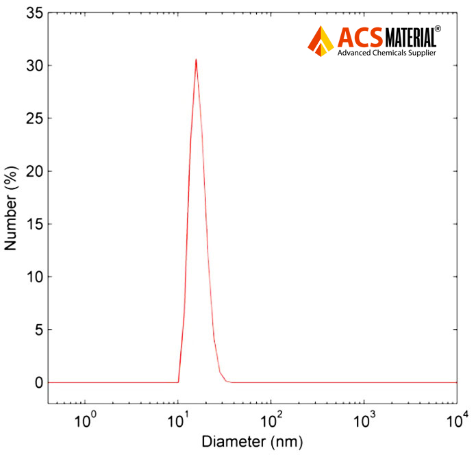 Typical Particle Size Distribution Image of ACS Material SiO2-NH2 Modified Upconverting Nanoparticles From Dynamic Light Scattering Measurement