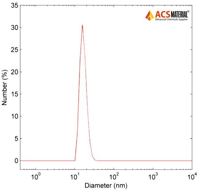 Typical Particle Size Distribution Image of ACS Material Silica-Coated Upconverting Nanoparticles