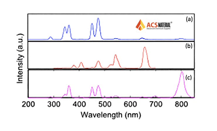 Fluorescence Spectra Images: a) 475nm, b) 545/660 nm, c) 804 nm of ACS Material SiO2-COOH Modified Upconverting Nanoparticles, excitation at 975 nm