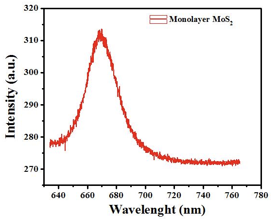 Typical Optical Spectrum of ACS Material Monolayer MoS2 on SiO2 (20-50μm)