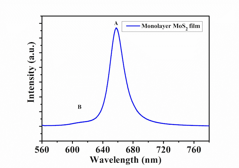 Typical Optical Spectrum of ACS Material Monolayer MoS2 Film on SiO2/Sapphire (8mm x 8mm)