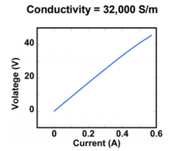 Conductivity Plot BioGraphene