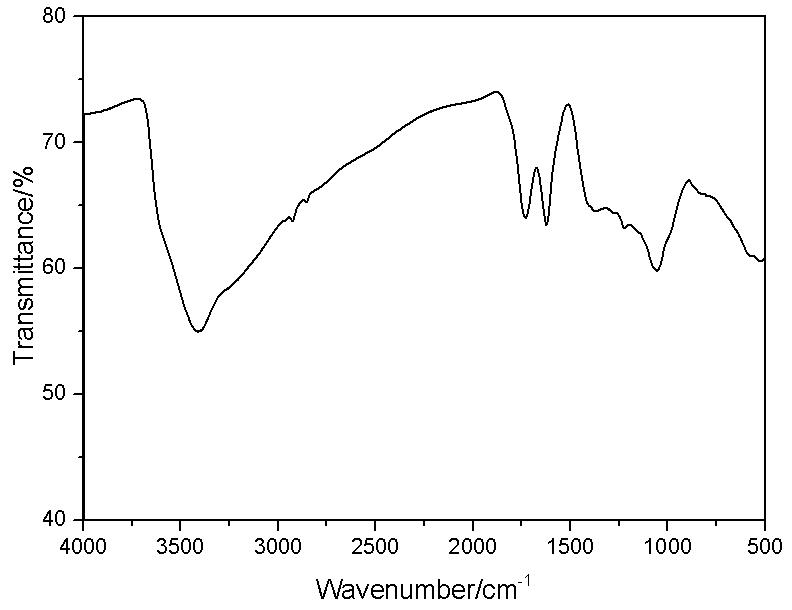 IR Pattern of ACS Material Single Layer Graphene Oxide Powder (H Method)