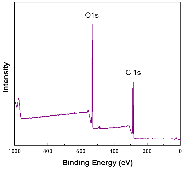 XPS Spectrum of ACS Material Single Layer Graphene Oxide Powder (H Method)