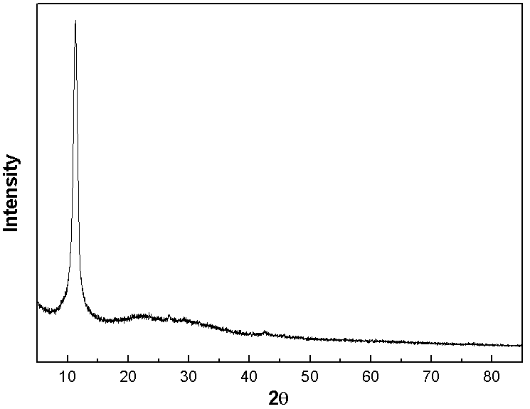 XRD Analysis of ACS Material Single Layer Graphene Oxide Powder (H Method)