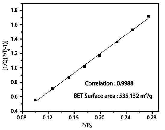 BET surface area plot for ACS Material COF-TpPa-1 calculated from the isotherm