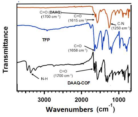FT-IR Spectra of ACS Material DAAQ-TFP-COF (red),  TFP monomer TFP (blue), DAAQ monomer  (black)