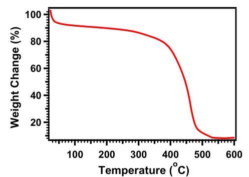 Thermogravimetric trace of ACS Material DAAQ-TFP-COF
