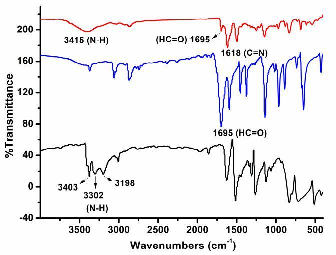 FT-IR spectra of ACS Material COF-LZU1 (red), 1,3,5-triformylbenzene 1 (blue),  and 1,4-diaminobenzene 2 (black).