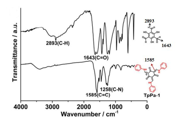 FT-IR Spectra of ACS Material COF-TpPa-1 (red), 1,3,5-triformylbenzene
