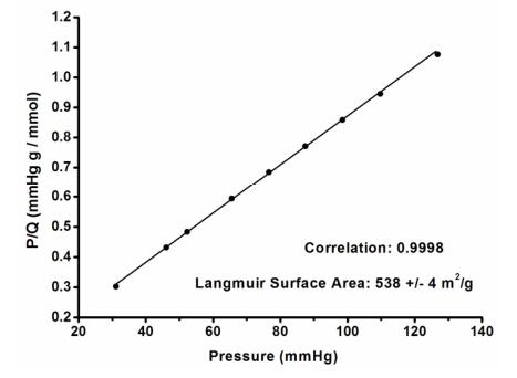 Langmuir surface area plot for ACS Material COF-LZU1  calculated from the isotherm-Type B