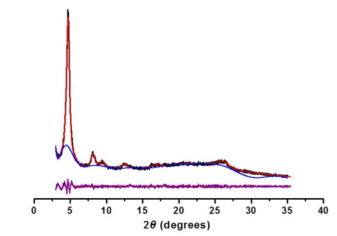 Observed (black) and refined (red) PXRD profiles of ACS Material COF-LZU1 with an eclipsed arrangement, background profile (blue) and difference plot (purple, observed minus refined).
