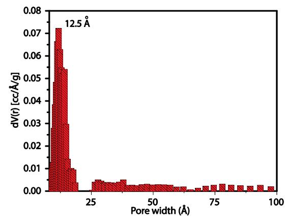 Pore size distribution of ACS Material COF-TpPa-1