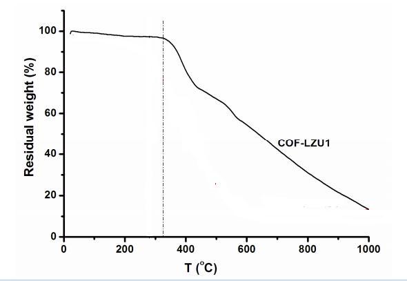 TGA data of ACS Material COF-LZU1