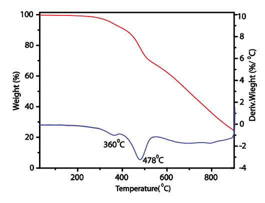 TGA data of activated COF TpPa-1 under N2 atmosphere