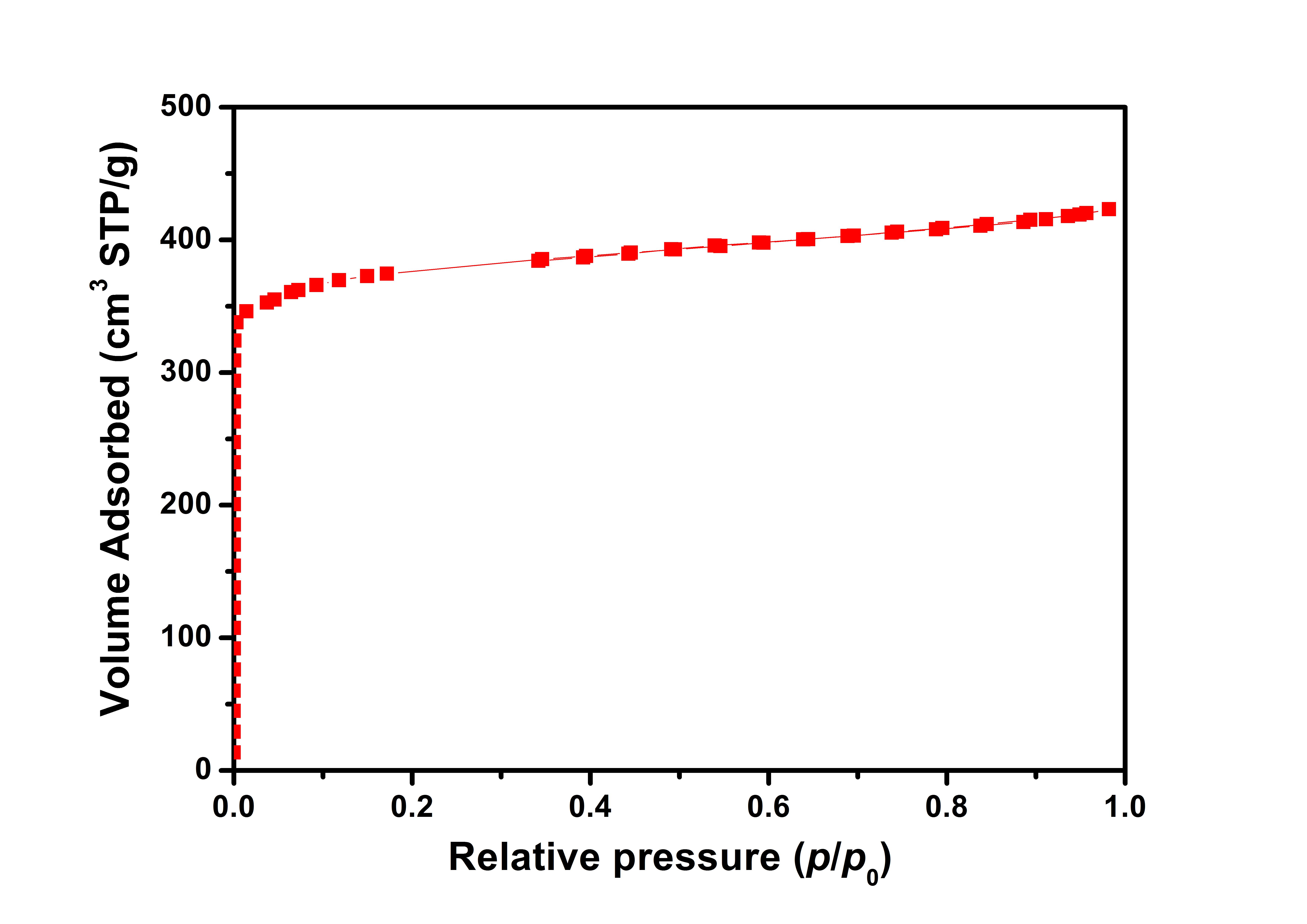 ACS Material-BET-Cu-BTC (HKUST-1)